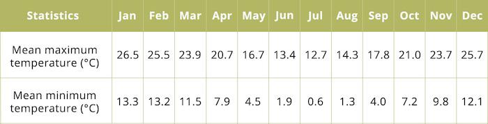 Glen Innes Highlands weather statistics